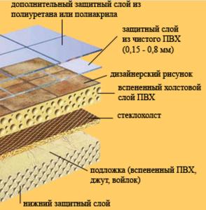 Пример основных составляющих покрытия