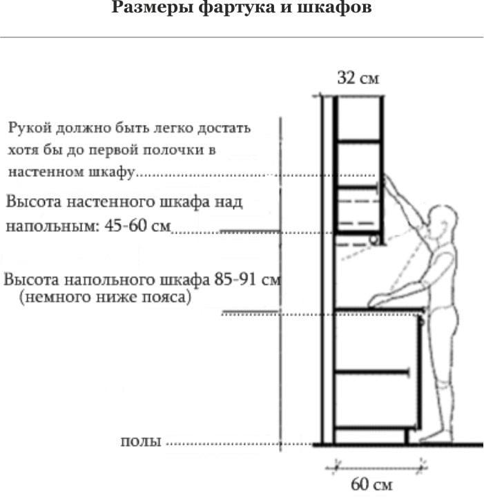 Пример стандартных размеров кухонной мебели