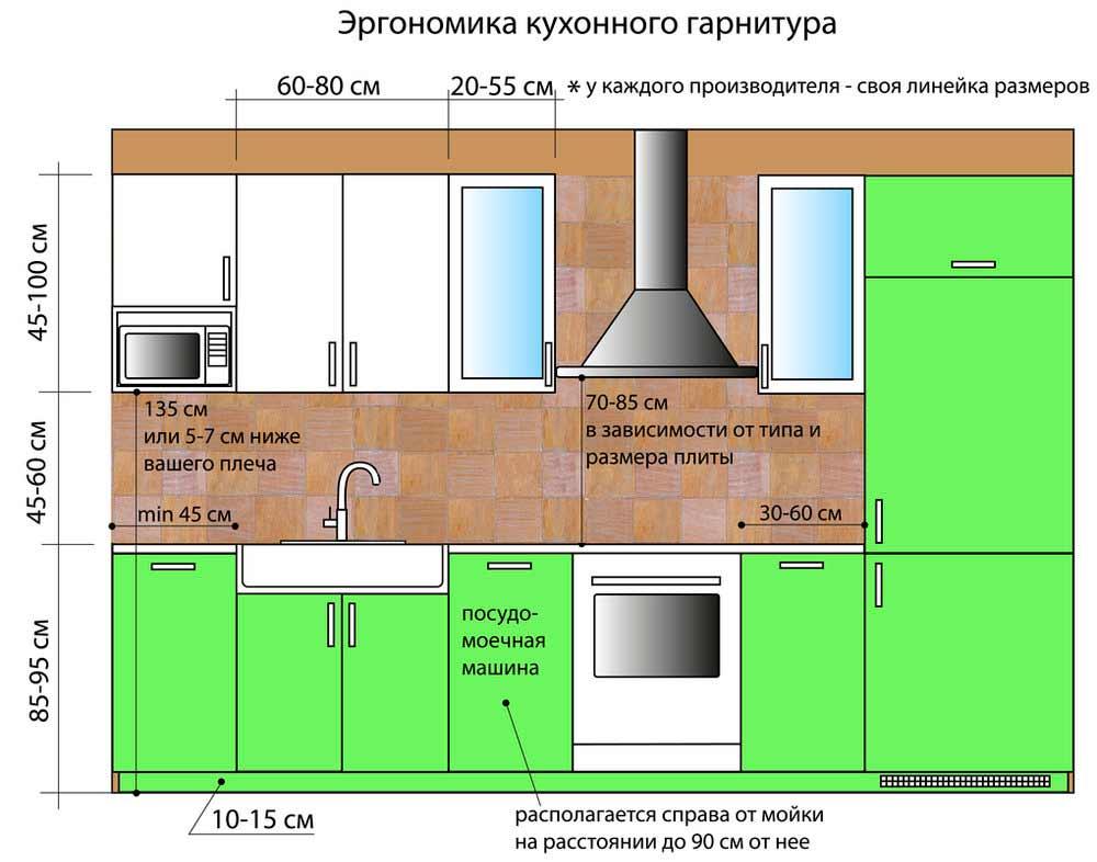 Важным моментом является установка кухонного гарнитура на оптимальном расстоянии, что обеспечит удобство работы