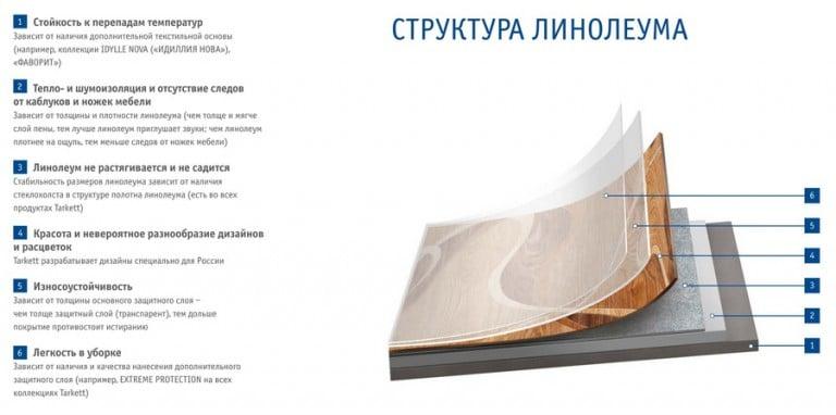 Выбирая линолеумное покрытие для кухни необходимо не только учитывать его срок службы и износостойкость но и обратить внимание на дополнительную защиту материала