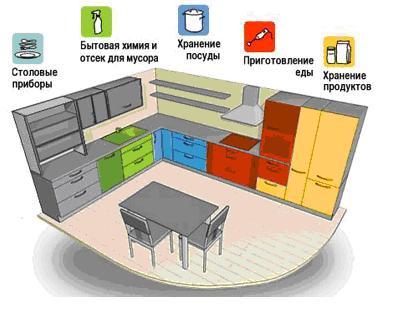 Требования к размещению мебели на кухне
