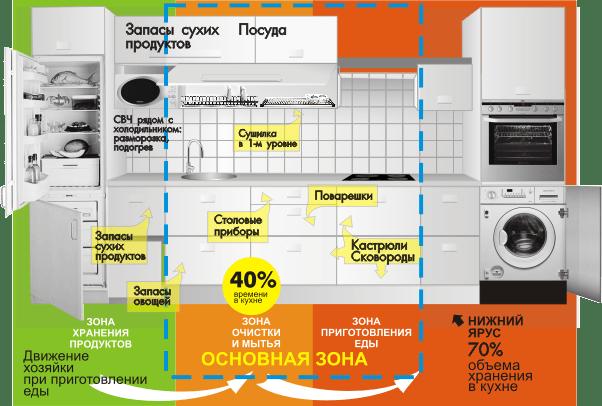 Наглядная схема того, где на кухне лучше разместить продукты и посуду