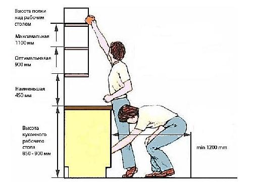 Крепление кухонных шкафов - разберем на что и как можно вешать