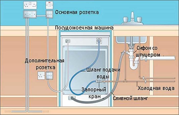 Подключение посудомоечной и стиральной машин производится с противоположной стороны от мойки