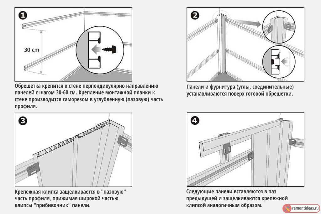 Фальш панель для кухни  - виды и 4 способа установки своими руками