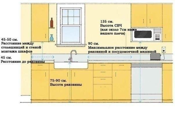 Размещение основных элементов на кухне