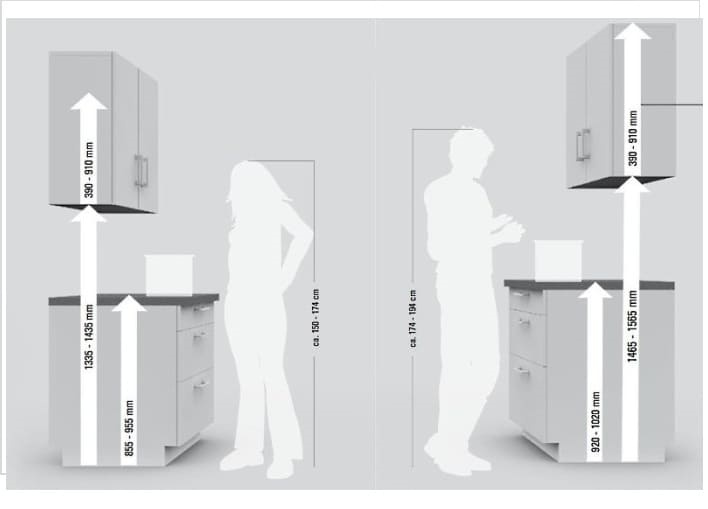 Способ определения оптимальной высоты кухонного гарнитура