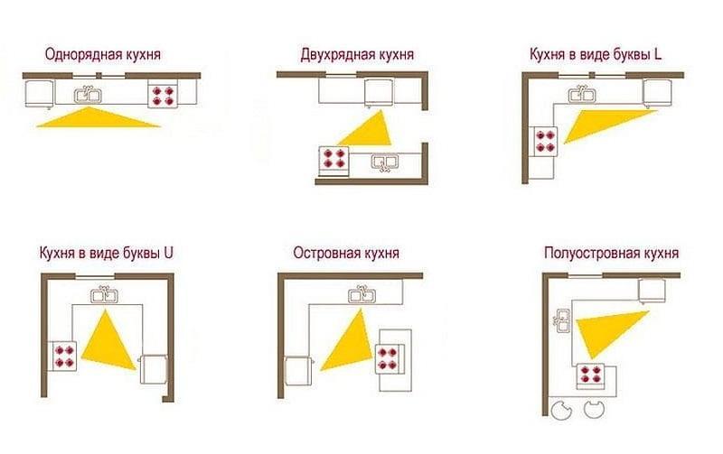 Расположение рабочего треугольника на различных видах кухонь