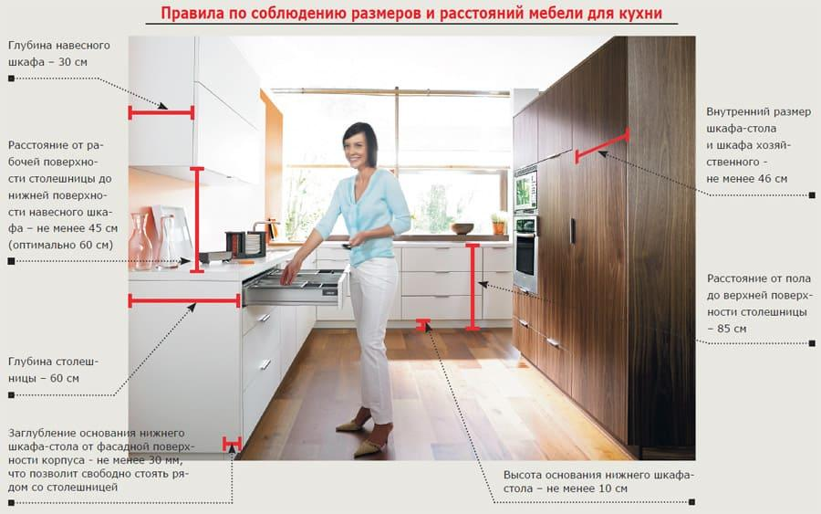 Правила по соблюдению размеров и расстояний для кухонной мебели.