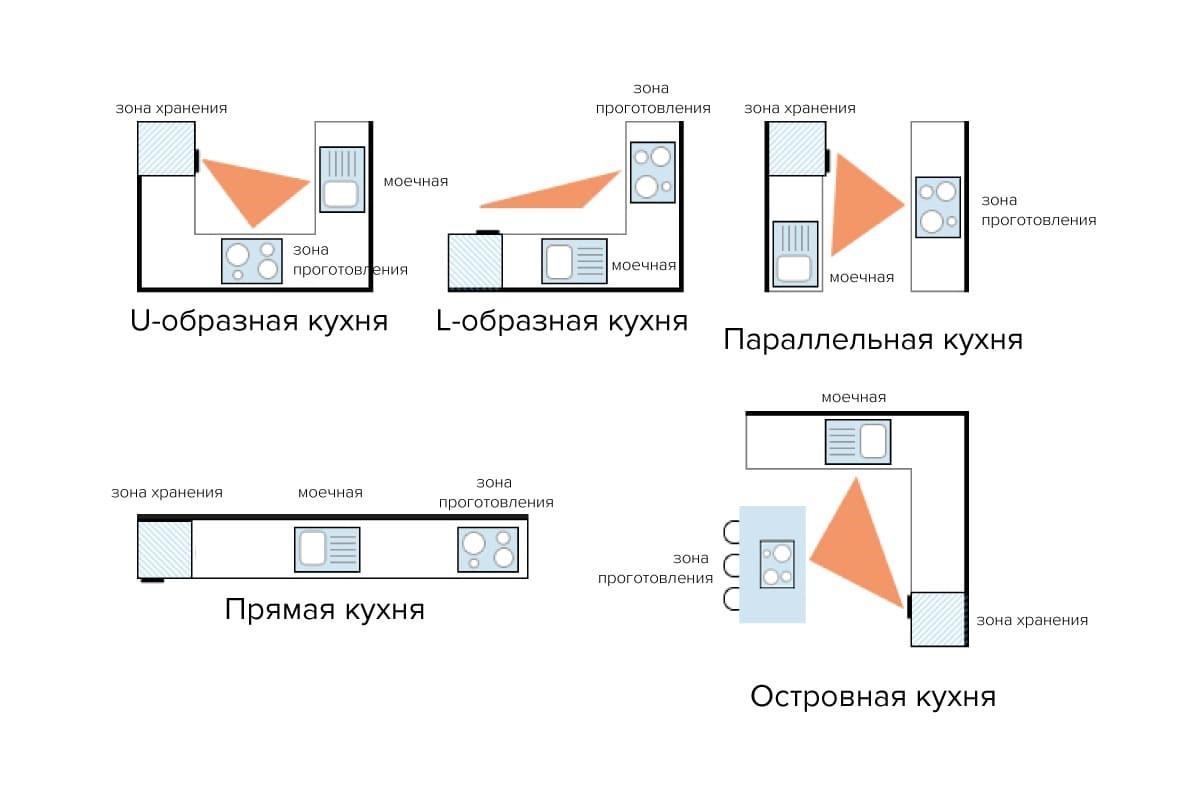 Рабочий треугольник, для разных видов планировок кухонного гарнитура