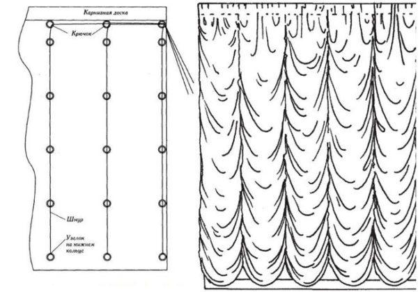 Выкройки штор на кухню для самостоятельного пошива