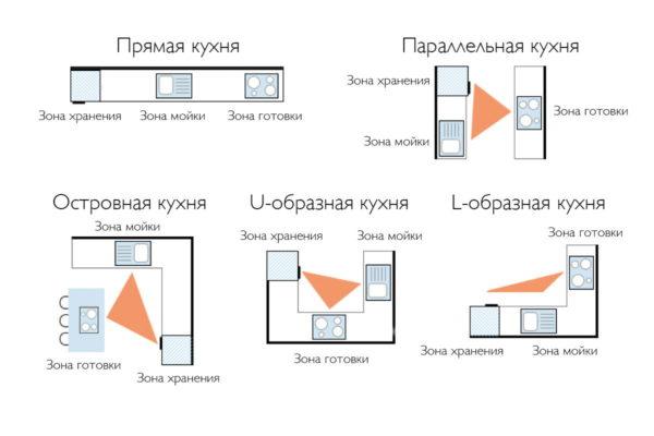Правила рабочего треугольника для всех планировок кухонного гарнитура