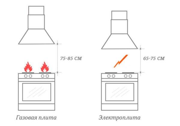 расстояние от газовой или электрической плиты до вытяжки