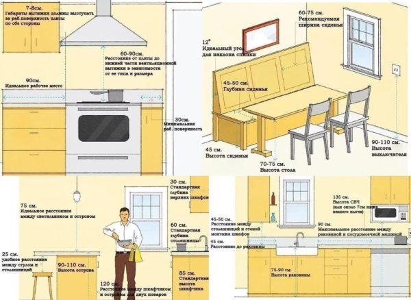 Безопасные расстояния для мебели на кухне
