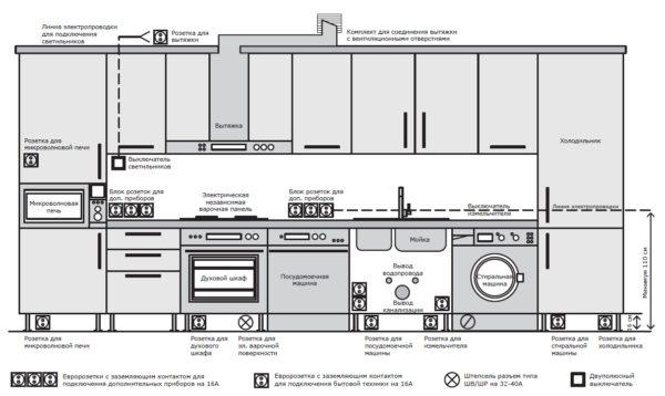 Вариант расположения посудомоечной машины слева от раковины