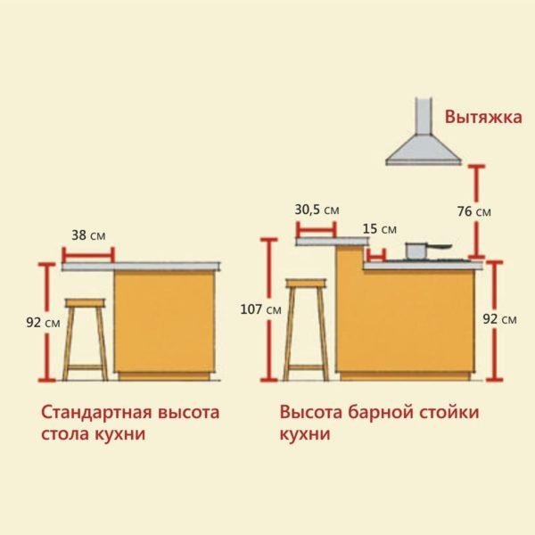 Усредненные высоты кухонного острова с барной стойкой