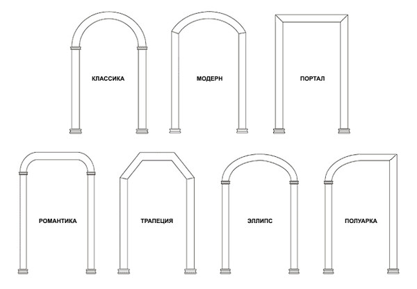Часто используемые формы арок на кухне