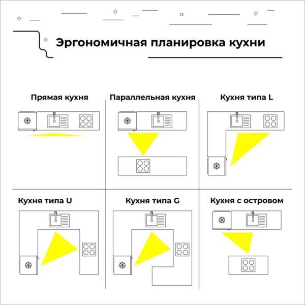 Варианты расположения рабочего треугольника для разных форм кухонного гарнитура