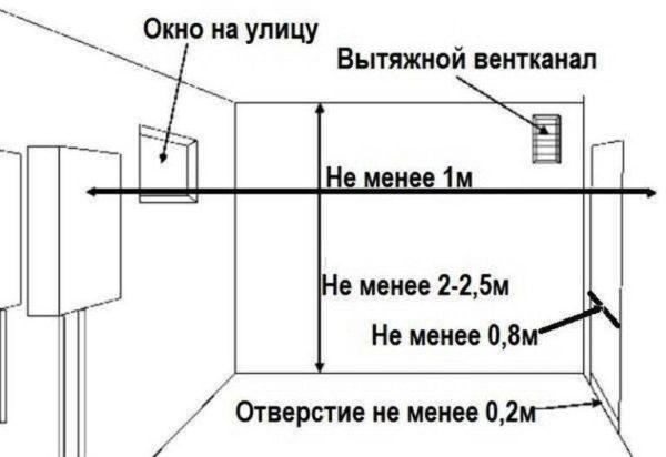 Условия для установки газовой колонки