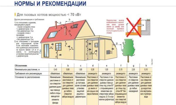 Нормы для установки котла для отопления в частном доме
