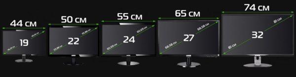 Разновидности диагоналей экранов телевизора
