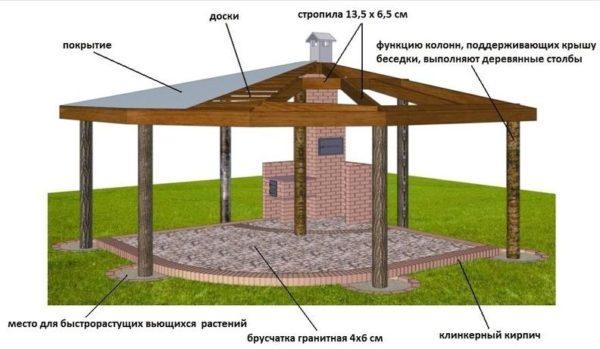 Опорно-балочная система конструкциябеседки