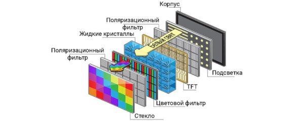 Строение LCD экрана телевизора