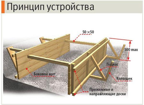 Схема установки опалубки