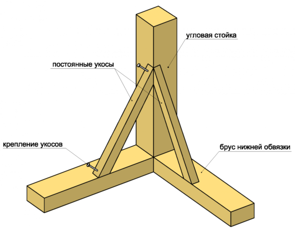 Схематичное крепление стойки каркаса к обвязке