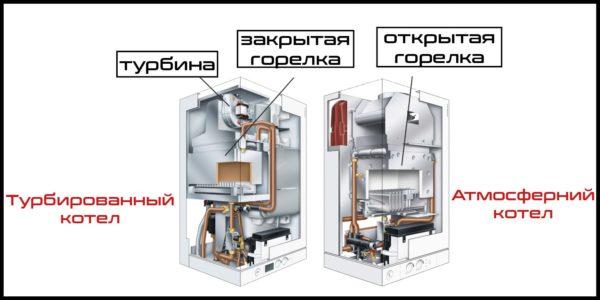 Строение газового котла открытого и закрытого типа