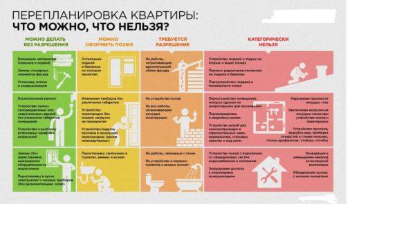 Как объединить кухню и лоджию - порядок согласования и этапы совмещения