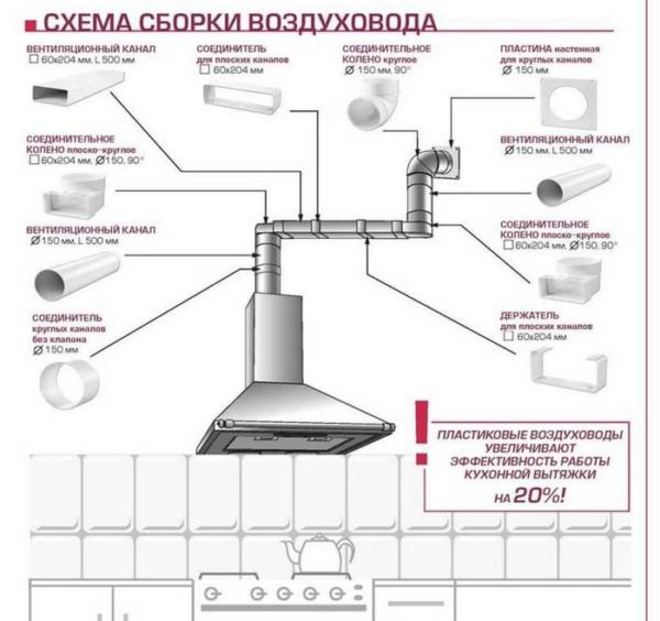 Как сделать вытяжку на кухне в квартире - пошаговый монтаж вентиляции