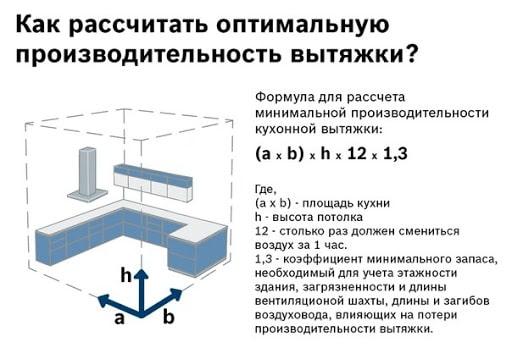 Как рассчитать мощность вытяжки для кухни любой площади